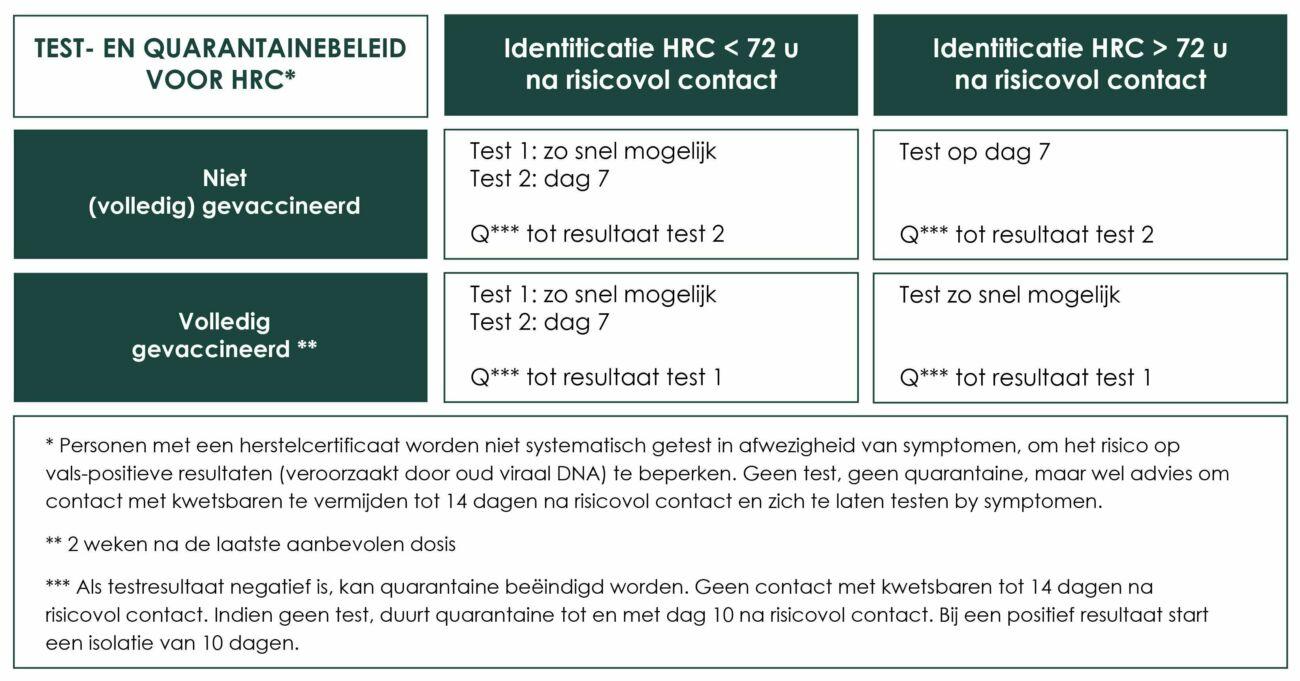 Schema LBC positief test corona