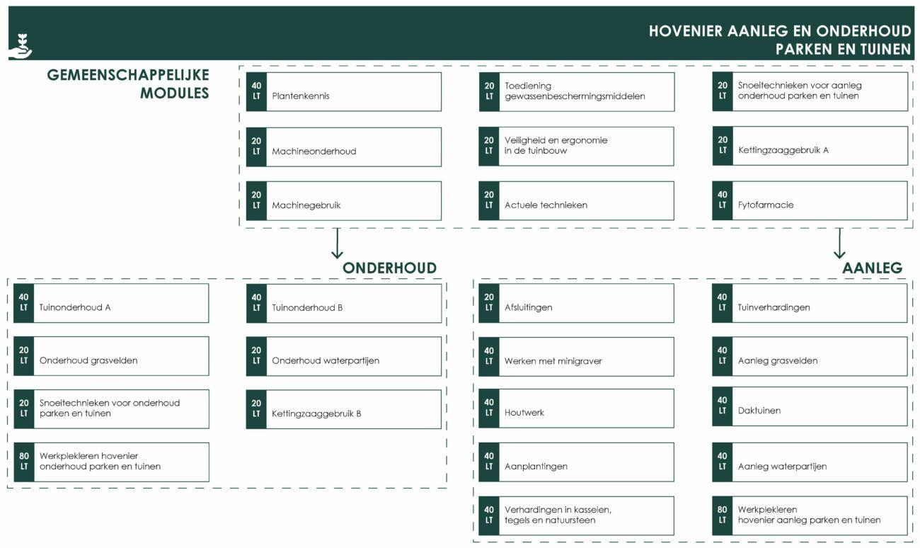OS Hovenier aanleg en onderhoud parken