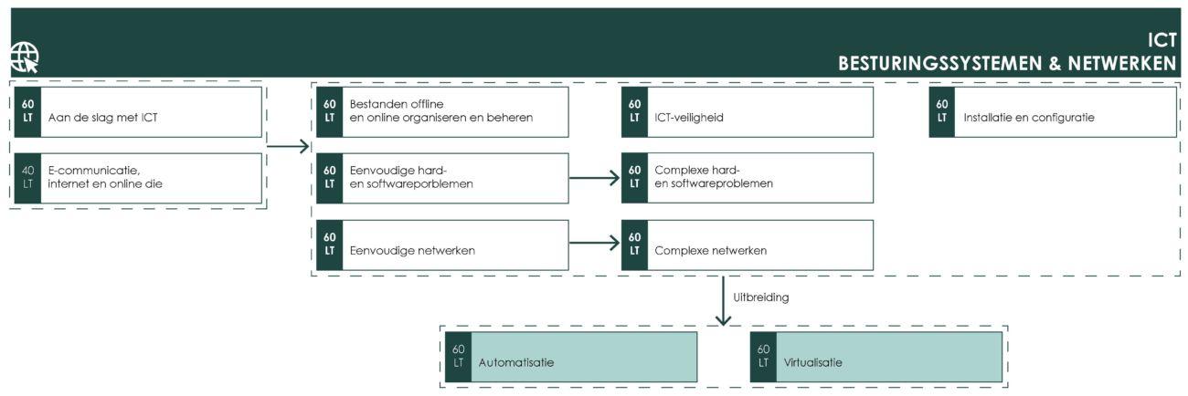 OS ICT besturingssystemen netwerken uitbreiding
