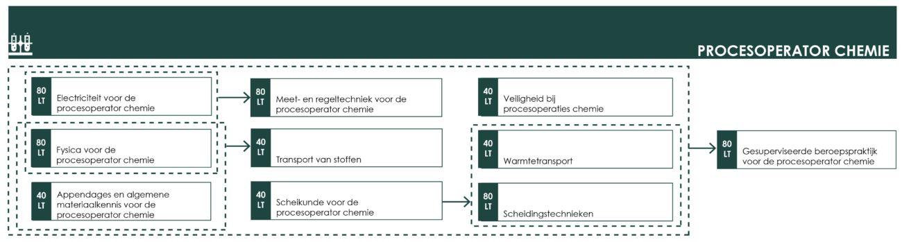OS procesoperator chemie
