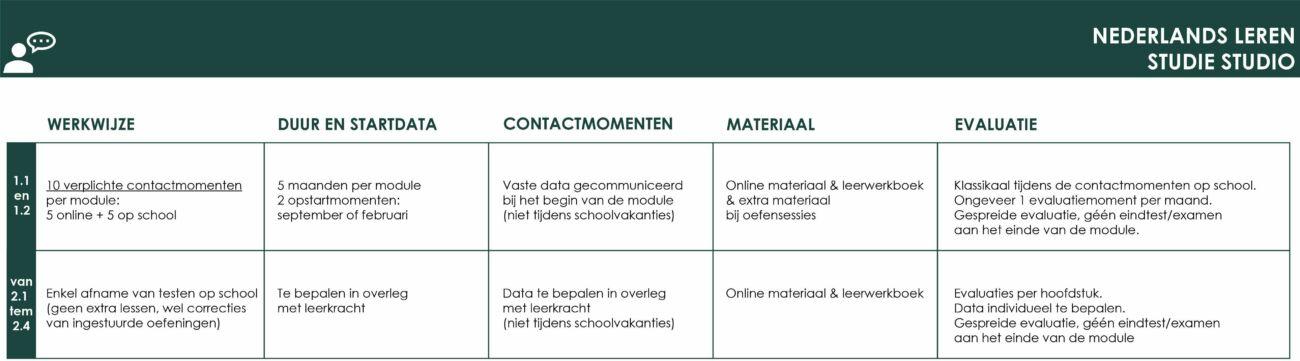 OS thuis nederlands leren studiestudio